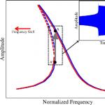 Modeling, Analysis, and Experimental Validation of a Bifurcation-Based Microsensor